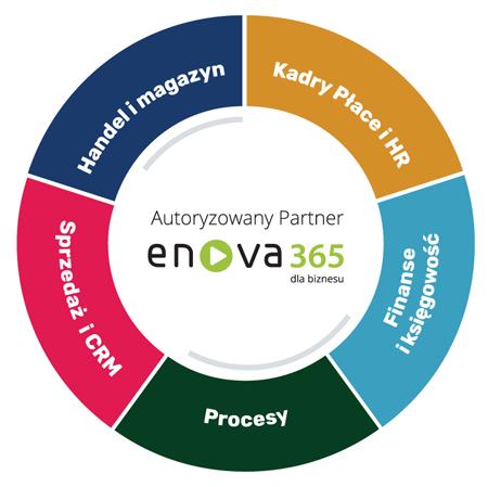 enova365_rozwiazanie_dla_twojego_biznesu